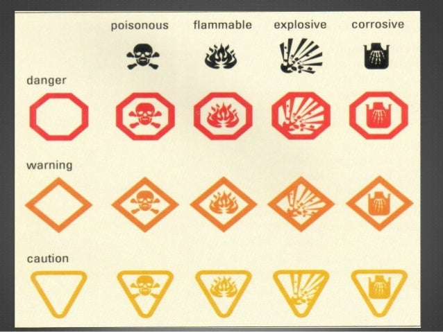Lab safety rules and symbols Summary