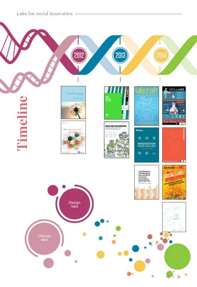 Labs For Social Innovation Institute For Social Innovation Esade