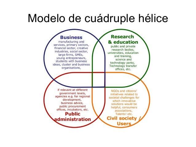 Modelo de cuádruple hélice