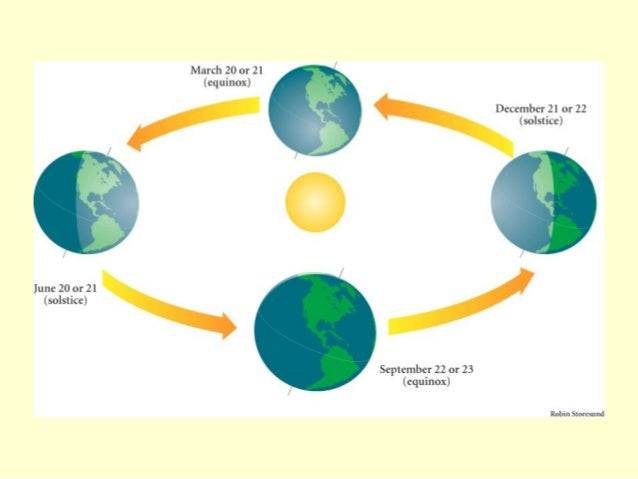 earth-sun relationships essay Earth-sun relationships orbit, declination in this animation, we can see the  orbit of the earth as the planet travels around the sun in one calendar year.