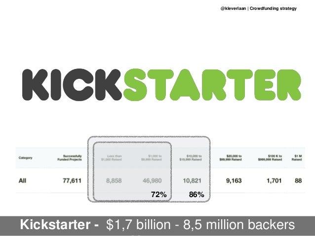 @kleverlaan | Crowdfunding strategy Kickstarter - $1,7 billion - 8,5 million backers 86%72%