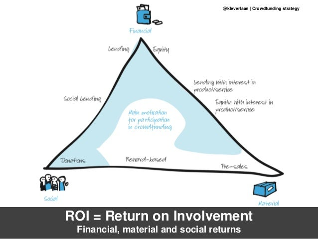 ROI = Return on Involvement Financial, material and social returns @kleverlaan | Crowdfunding strategy