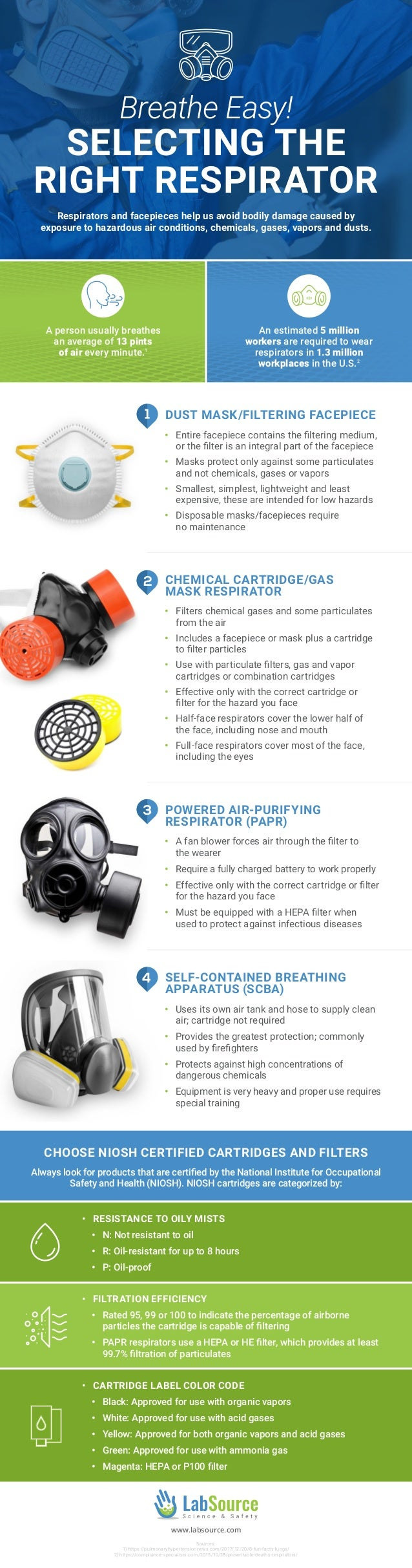Respirators and facepieces help us avoid bodily damage caused by exposure to hazardous air conditions, chemicals, gases, v...
