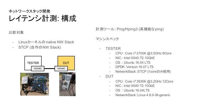 DPDKを用いたネットワークスタック,高性能通信基盤開発