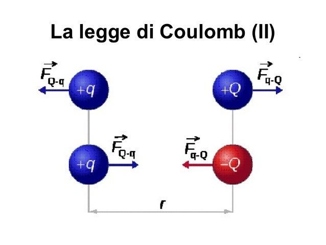 La Legge di Coulomb - edutecnica.it