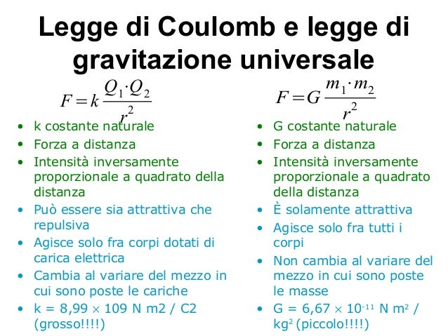 Legge di Coulomb e campo elettrico E | Blog di ...