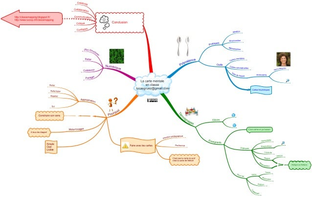 htlp / /classemappmg blogspat in htlp: //vwvw. scoop. iI/ I/classemapplng  Conclusion  ideaiion                           ...