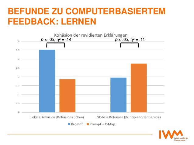 BEFUNDE ZU COMPUTERBASIERTEM FEEDBACK: LERNEN 0 0.5 1 1.5 2 2.5 3 3.5 4 Lokale Kohäsion (Kohäsionslücken) Globale Kohäsion...
