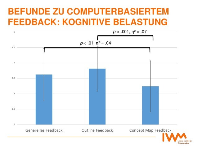 BEFUNDE ZU COMPUTERBASIERTEM FEEDBACK: KOGNITIVE BELASTUNG 2 2.5 3 3.5 4 4.5 5 Generelles Feedback Outline Feedback Concep...