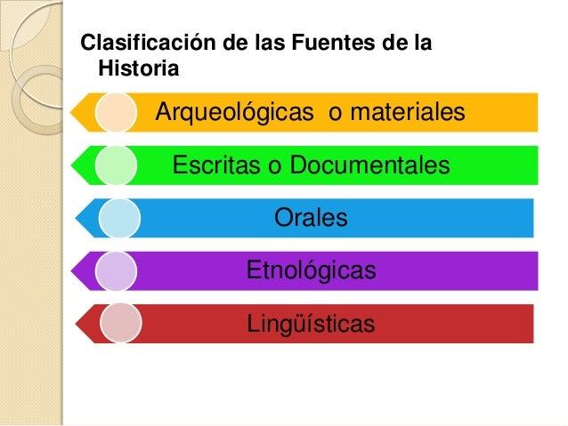 Clasificación de las Fuentes de la Historia       Arqueológicas o materiales        Escritas o Documentales               ...