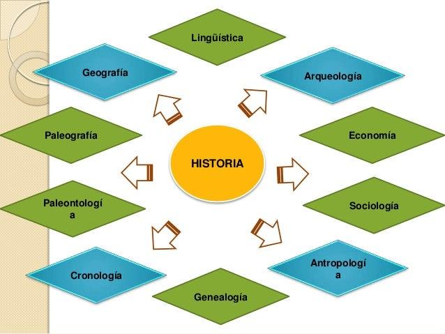 Lingüística       Geografía                 ArqueologíaPaleografía                              Economía                  ...