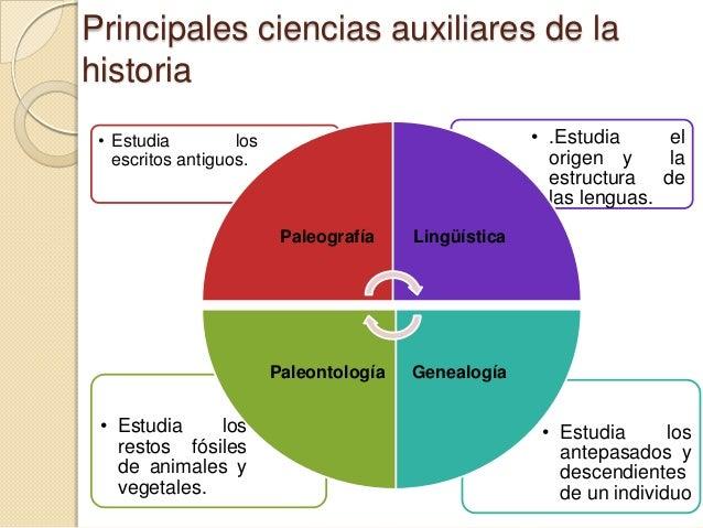 Principales ciencias auxiliares de lahistoria • Estudia         los                                 • .Estudia     el   es...