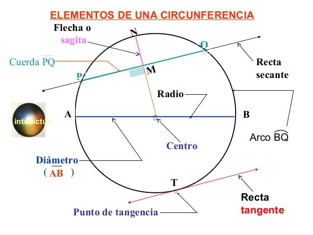 La circunferencia y sus propiedades for Exterior tangente y secante