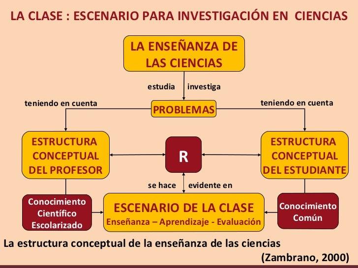 LA CLASE : ESCENARIO PARA INVESTIGACIÓN EN CIENCIAS                              LA ENSEÑANZA DE                          ...