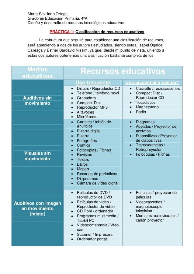 María Sevillano Ortega Grado en Educación Primaria. 4ºA Diseño y desarrollo de recursos tecnológicos educativos PRÁCTICA 1...