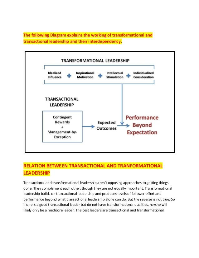 The following Diagram explains the working of transformational and transactional leadership and their interdependency. REL...