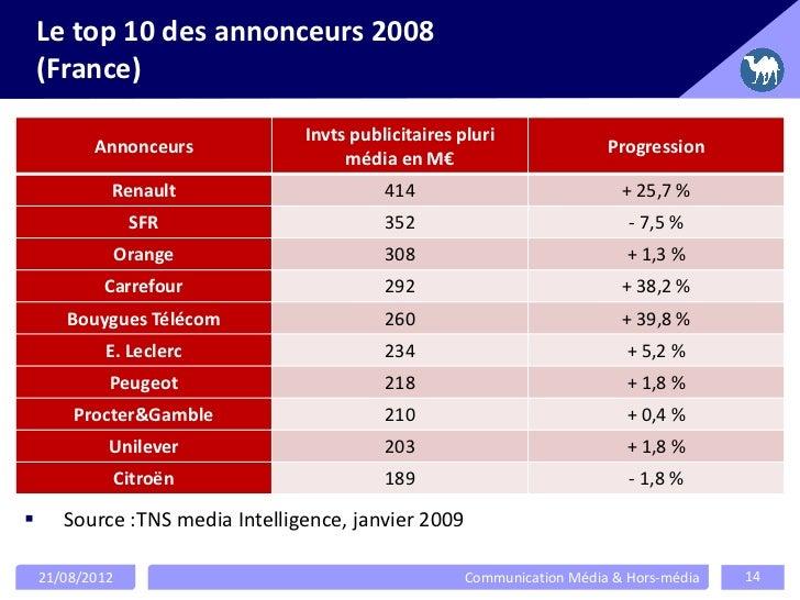 Le top 10 des annonceurs 2008    (France)                                 Invts publicitaires pluri           Annonceurs  ...