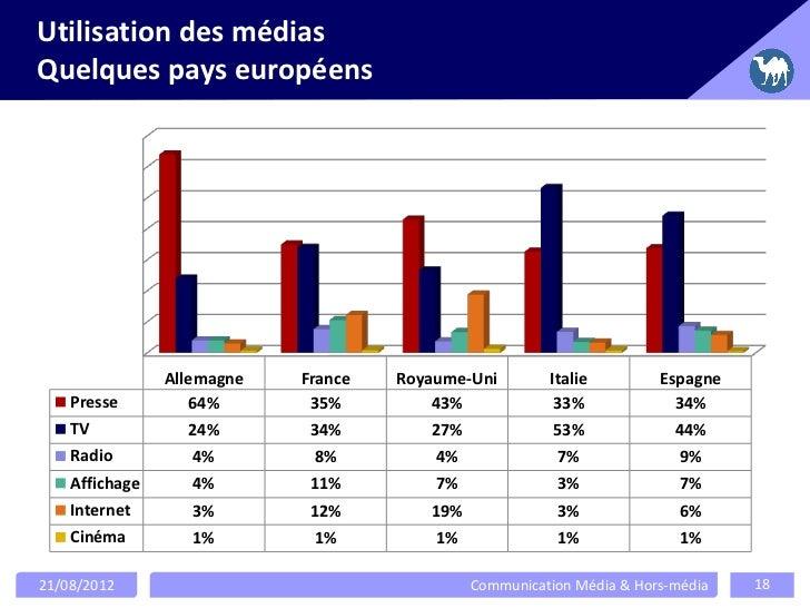 Utilisation des médiasQuelques pays européens                Allemagne   France   Royaume-Uni        Italie         Espagn...