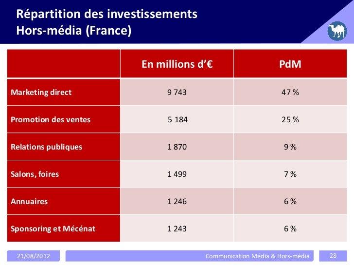 Répartition des investissements Hors-média (France)                        En millions d'€                    PdMMarketing...