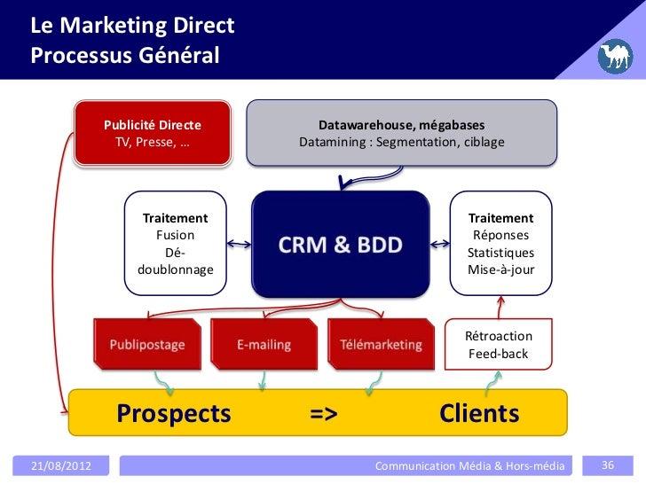 Le Marketing DirectProcessus Général             Publicité Directe      Datawarehouse, mégabases              TV, Presse, ...