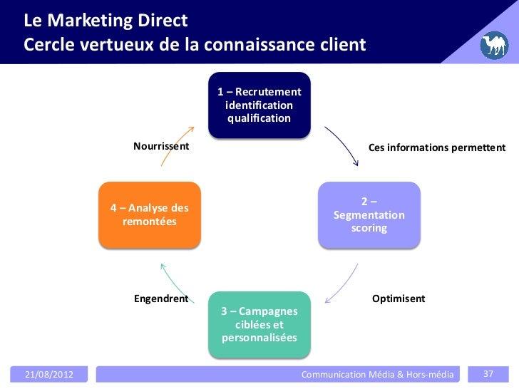 Le Marketing DirectCercle vertueux de la connaissance client                               1 – Recrutement                ...