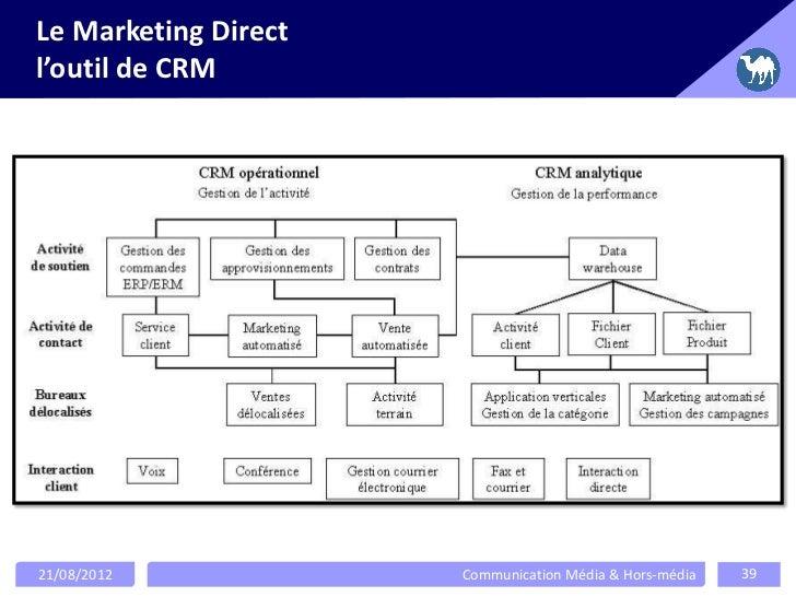 Le Marketing Directl'outil de CRM21/08/2012            Communication Média & Hors-média   39