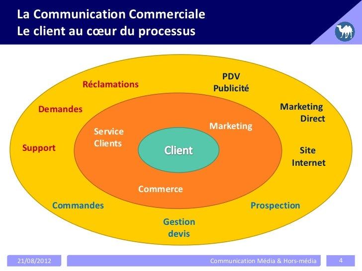 La Communication CommercialeLe client au cœur du processus                                              PDV               ...