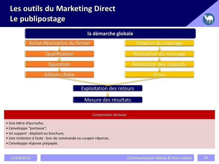 Les outils du Marketing Direct  Le publipostage                                                   Composition de base:• Un...
