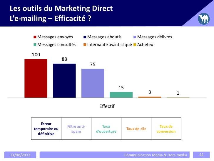 Les outils du Marketing DirectL'e-mailing – Efficacité ?               Messages envoyés                  Messages aboutis ...