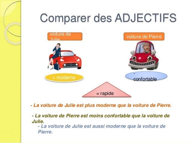 + moderne voiture de Julie voiture de Pierre - confortable = rapide Comparer des ADJECTIFS - La voiture de Julie est plus ...