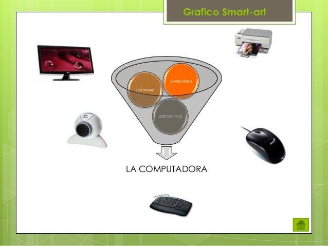 Grafico Smart-art  HARDWARE SOFTWARE  DISPOSITIVOS  LA COMPUTADORA