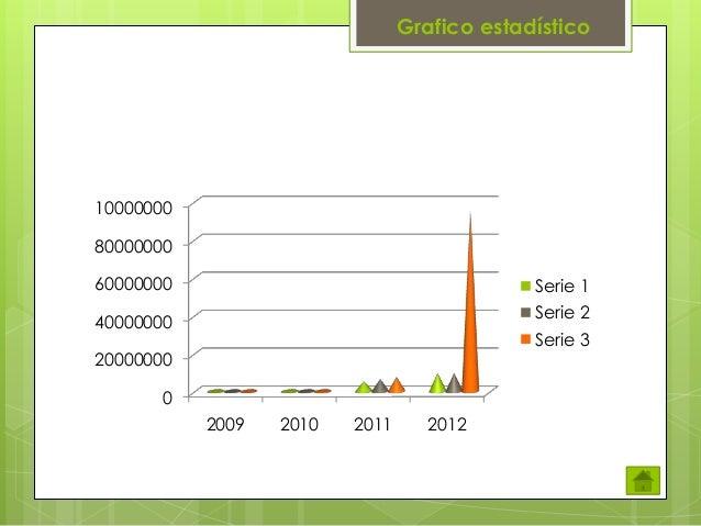 Grafico estadístico  10000000 80000000 60000000  Serie 1 Serie 2  40000000  Serie 3  20000000 0 2009  2010  2011  2012