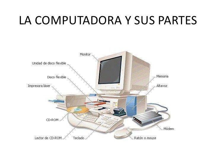 La computadora y sus partes pawer point for Bedroom y sus partes en ingles