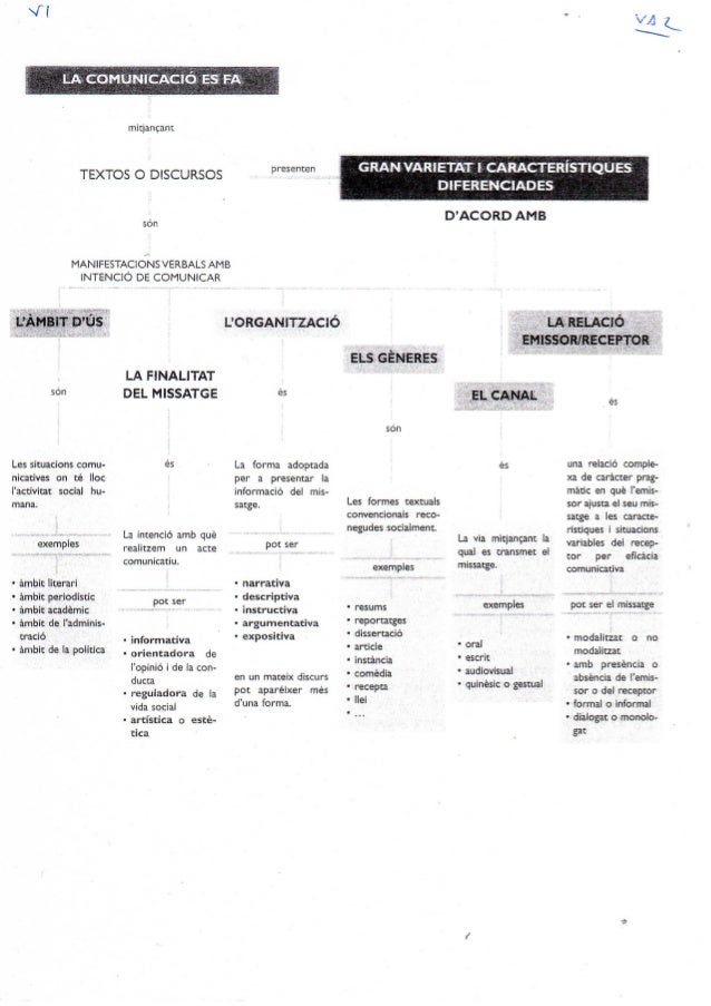 Vi     TEXTOS O DISCURSOS  MANlFESTAClO/ NS VERBALS AMB INTENCIÓ DE COMUNICAR     son  Les sítuacions comu- nicatives on t...