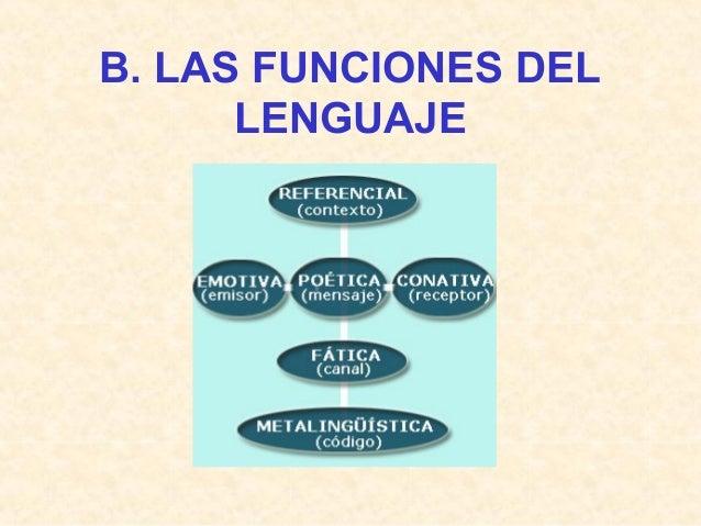 LA FUNCIÓN CONATIVA (o APELATIVA) RECEPTOR Comunicación para persuadir al oyente y que éste responda Expresión lingüística...