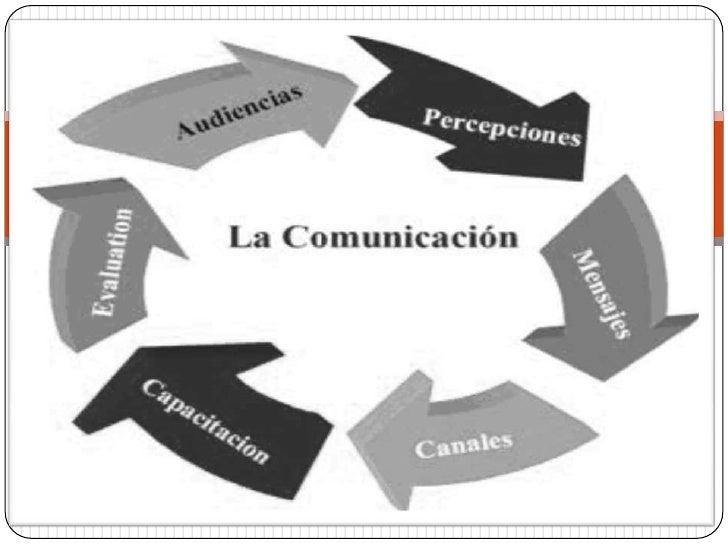 Concepto general Todos   vivimos en relación, todos nos comunicamos, de una forma u otra. Es prácticamente imposible sobr...