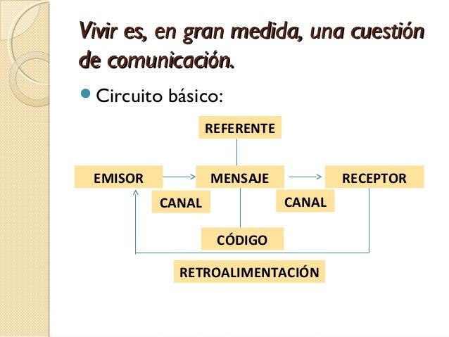 Circuito Emisor Receptor : La comunicación humana características generales