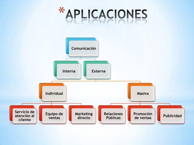 *                           Comunicación                       Interna       Externa              Individual              ...