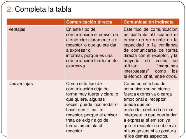 2. Completa la tabla Comunicación directa Comunicación indirecta Ventajas En este tipo de comunicación el emisor da a ente...
