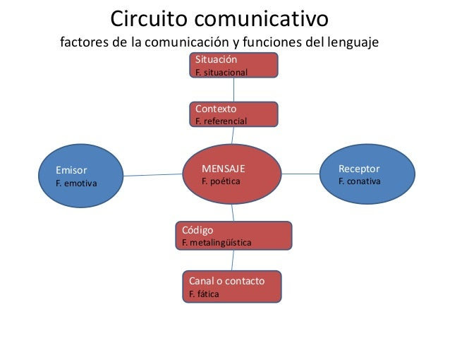 Circuito De La Comunicacion : La comunicación y el lenguaje