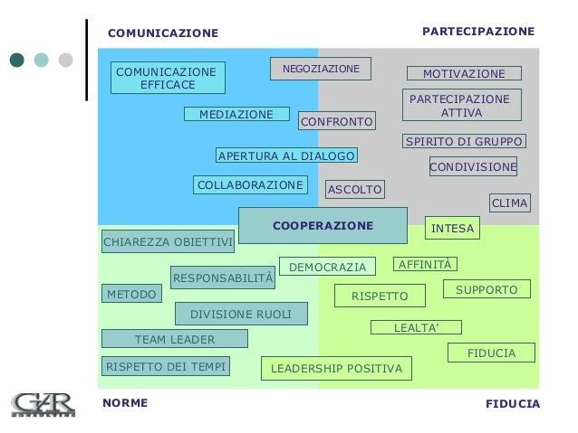 PARTECIPAZIONE  COMUNICAZIONE NEGOZIAZIONE  COMUNICAZIONE EFFICACE MEDIAZIONE  MOTIVAZIONE PARTECIPAZIONE ATTIVA  CONFRONT...