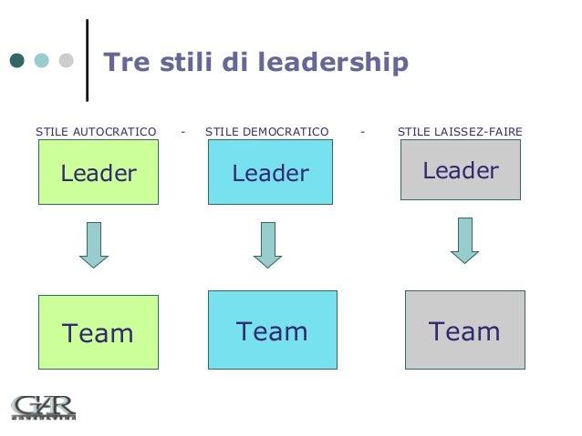 Tre stili di leadership STILE AUTOCRATICO  -  STILE DEMOCRATICO  -  STILE LAISSEZ-FAIRE  Leader  Leader  Leader  Team  Tea...