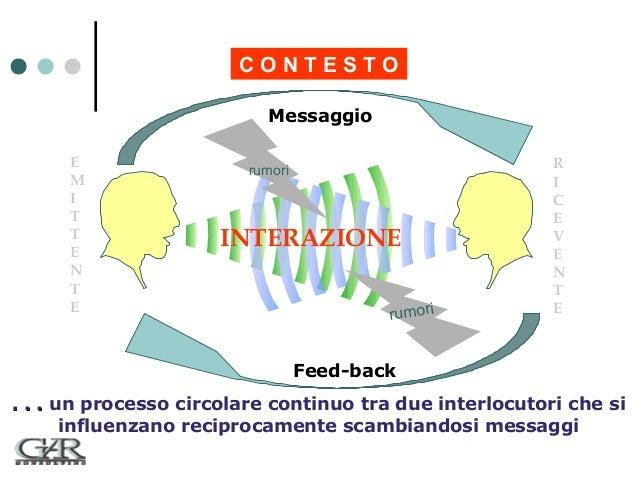 CONTESTO Messaggio E M I T T E N T E  rumori  INTERAZIONE rumori  R I C E V E N T E  Feed-back . . . un processo circolare...