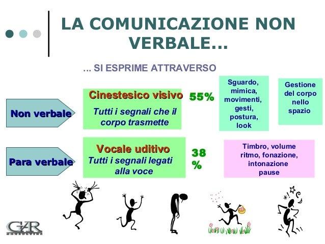 LA COMUNICAZIONE NON VERBALE... ... SI ESPRIME ATTRAVERSO  Cinestesico visivo 55% Non verbale  Tutti i segnali che il corp...
