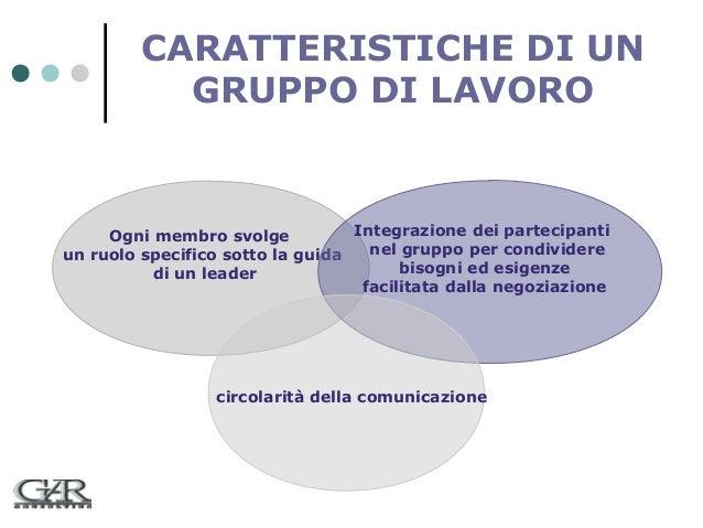 CARATTERISTICHE DI UN GRUPPO DI LAVORO  Integrazione dei partecipanti Ogni membro svolge nel gruppo per condividere un ruo...