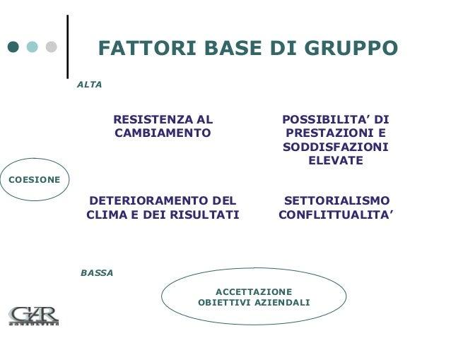 FATTORI BASE DI GRUPPO ALTA  RESISTENZA AL CAMBIAMENTO  POSSIBILITA' DI PRESTAZIONI E SODDISFAZIONI ELEVATE  DETERIORAMENT...