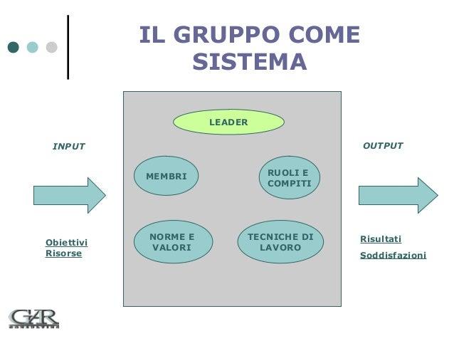 IL GRUPPO COME SISTEMA LEADER OUTPUT  INPUT MEMBRI  Obiettivi Risorse  NORME E VALORI  RUOLI E COMPITI  TECNICHE DI LAVORO...