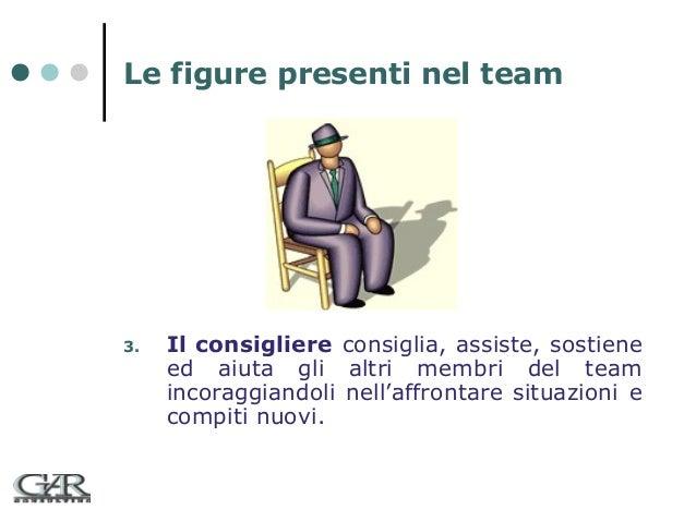 Le figure presenti nel team  3.  Il consigliere consiglia, assiste, sostiene ed aiuta gli altri membri del team incoraggia...