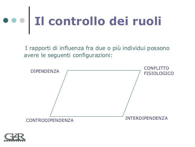 Il controllo dei ruoli I rapporti di influenza fra due o più individui possono avere le seguenti configurazioni: DIPENDENZ...