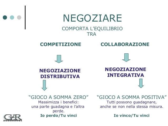 """NEGOZIARE COMPORTA L'EQUILIBRIO TRA COMPETIZIONE  COLLABORAZIONE  NEGOZIAZIONE DISTRIBUTIVA  NEGOZIAZIONE INTEGRATIVA  """"GI..."""